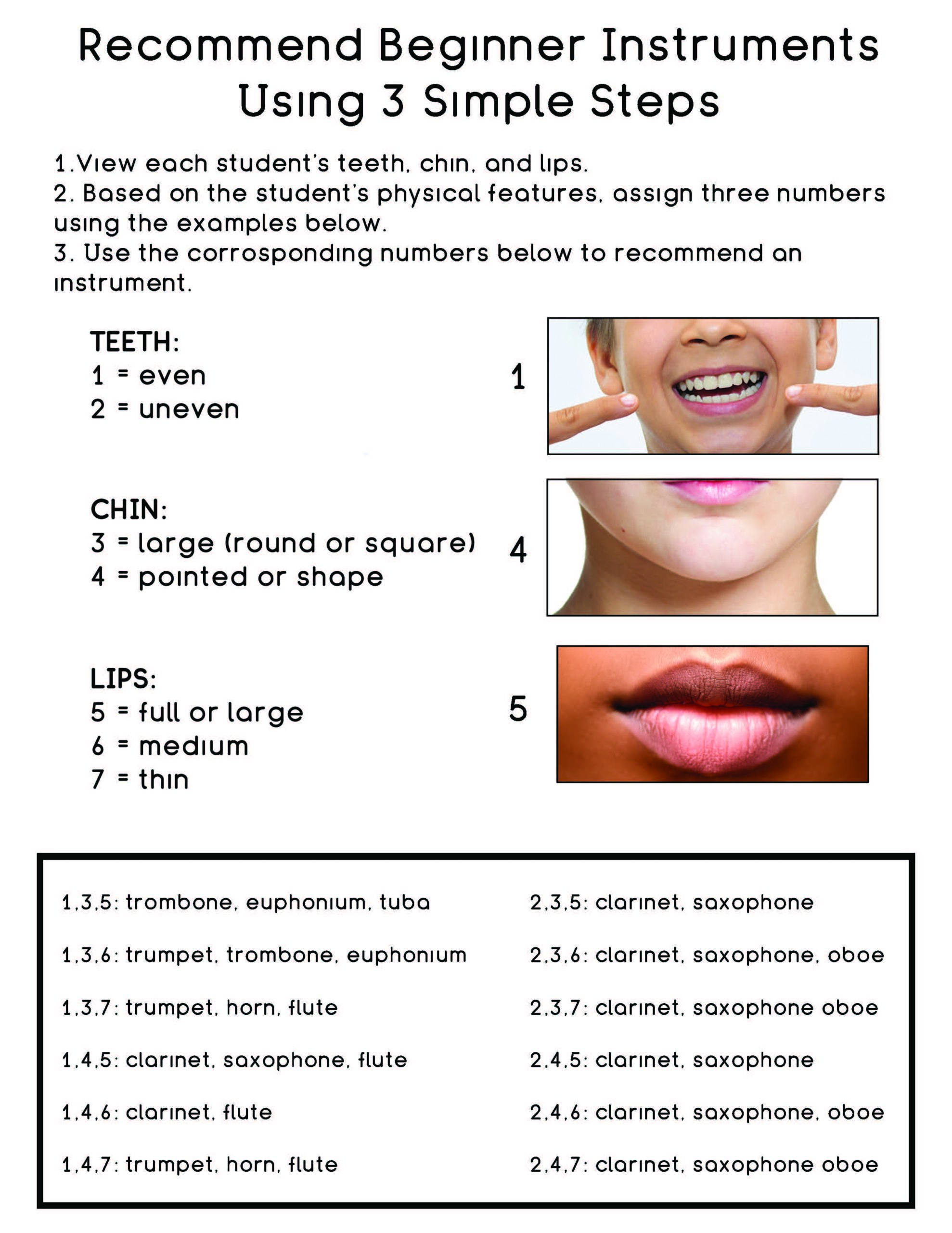 Chart shows facial characteristics best suited for specific instruments
